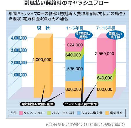 年間キャッシュフローの推移(初期導入費:6年割賦支払いの場合)