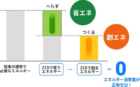 ZEBの導入について