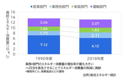 総合エネルギー統計