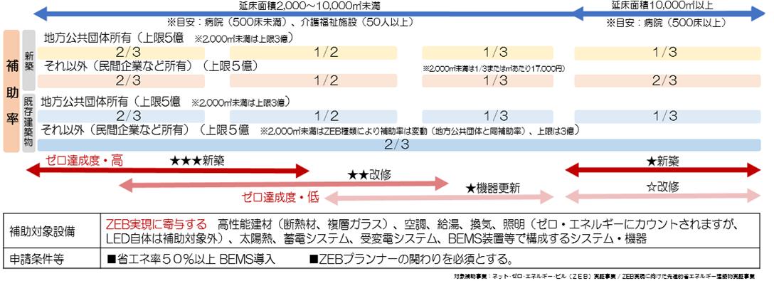 ZEBの種類と定義のイメージ